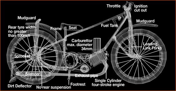 The Anatomy of a Speedway Bike